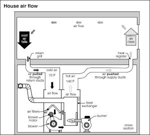 Air Condition Home Inspection Tulsa