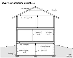 House Structure Home Inspection Checklist Broken Arrow